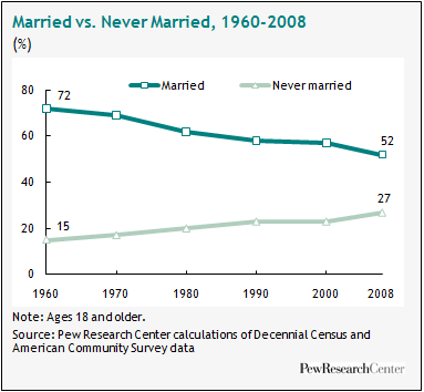 Decline of Marriage Graph
